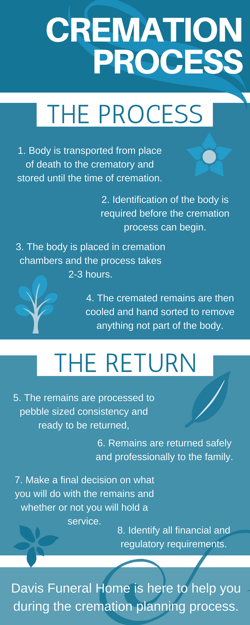 the process of cremation